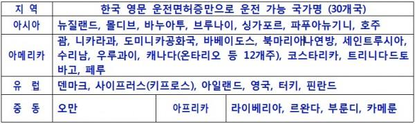 한국 영문 운전면허증만으로 운전 가능 국가명.jpg