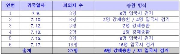 말레이시아 불법도박 일당 검거 및 송환 일정.jpg